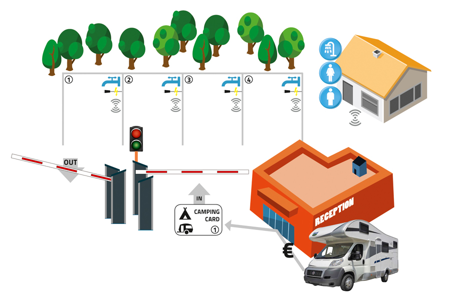 Alphatronics slagbomen en toegangscontrole camping