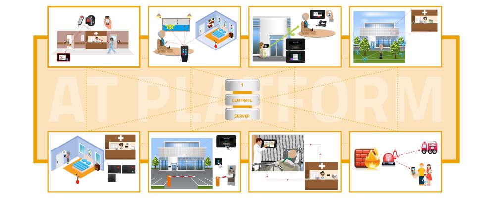 Alphatronics AT-platform voor de zorgsector