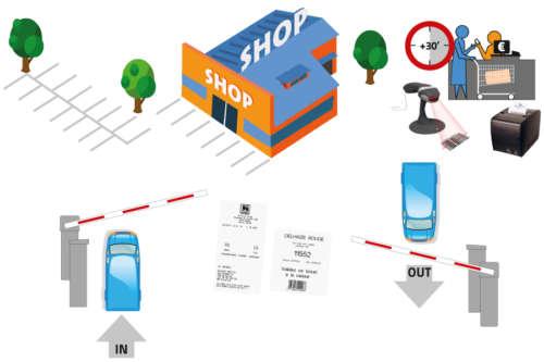 Alphatronics Parkeersysteem met slagbomen en tickets voor retail-sector