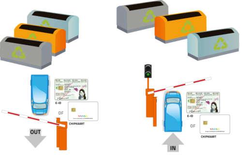 Alphatronics Toegangscontrole recyclagepark