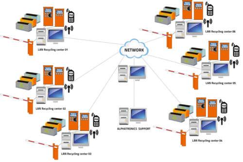 Alphatronics netwerk voor recyclageparken