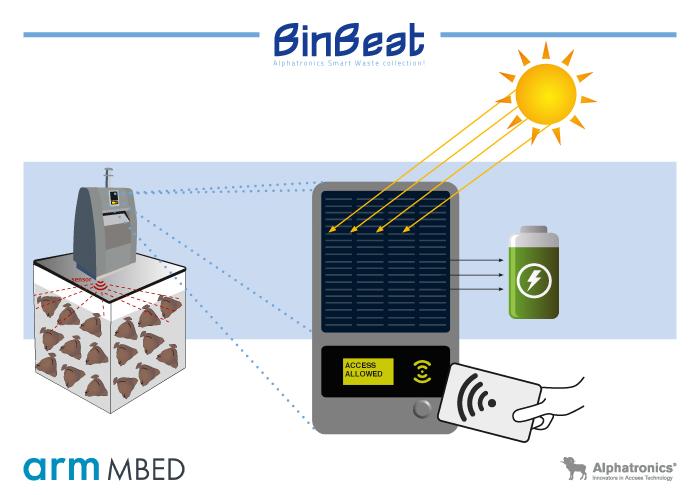 Alphatronics Smart Waste Collection
